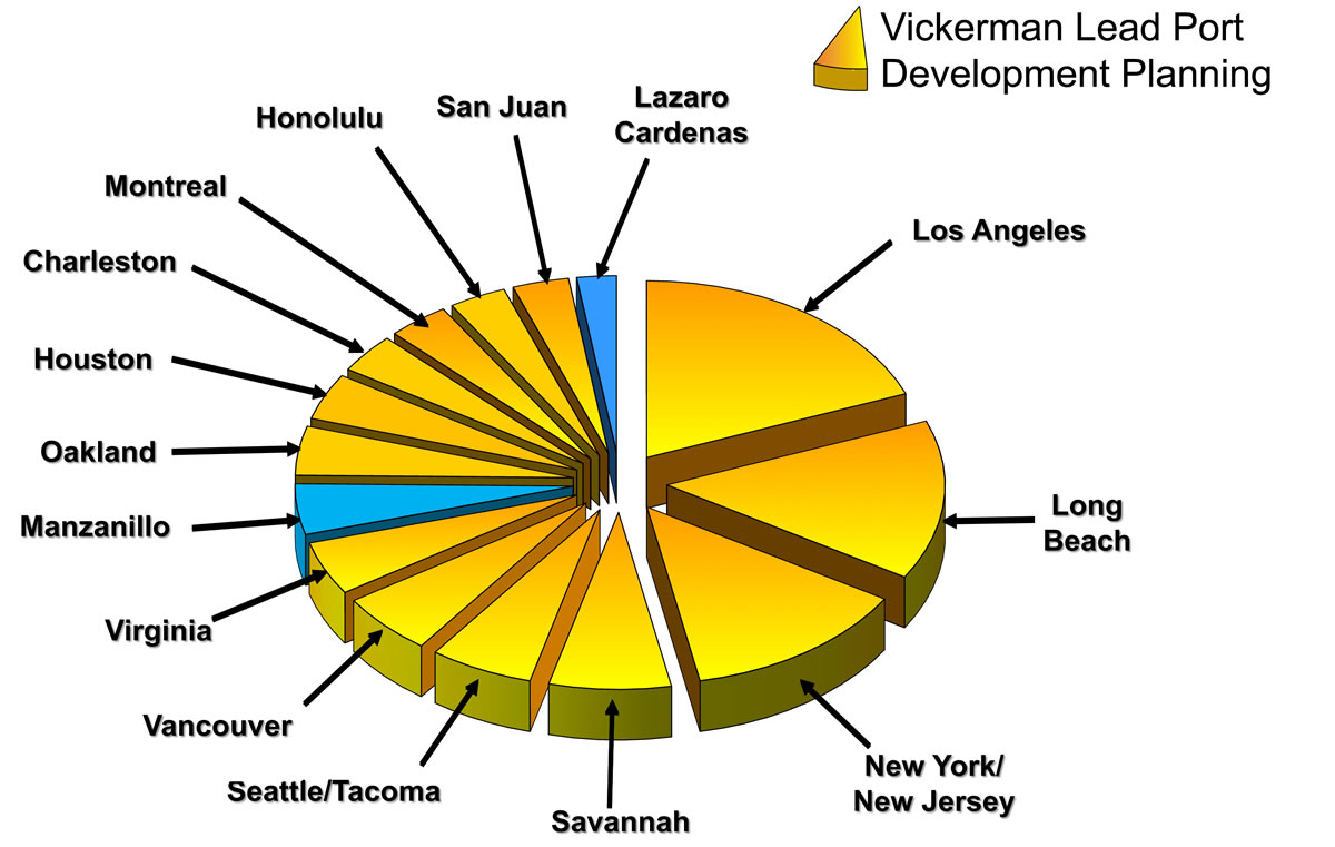 Vickerman & Associates Lead Port Development Planning Chart